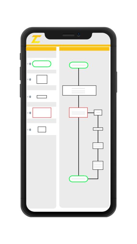 Workflow zu Mind Map 2